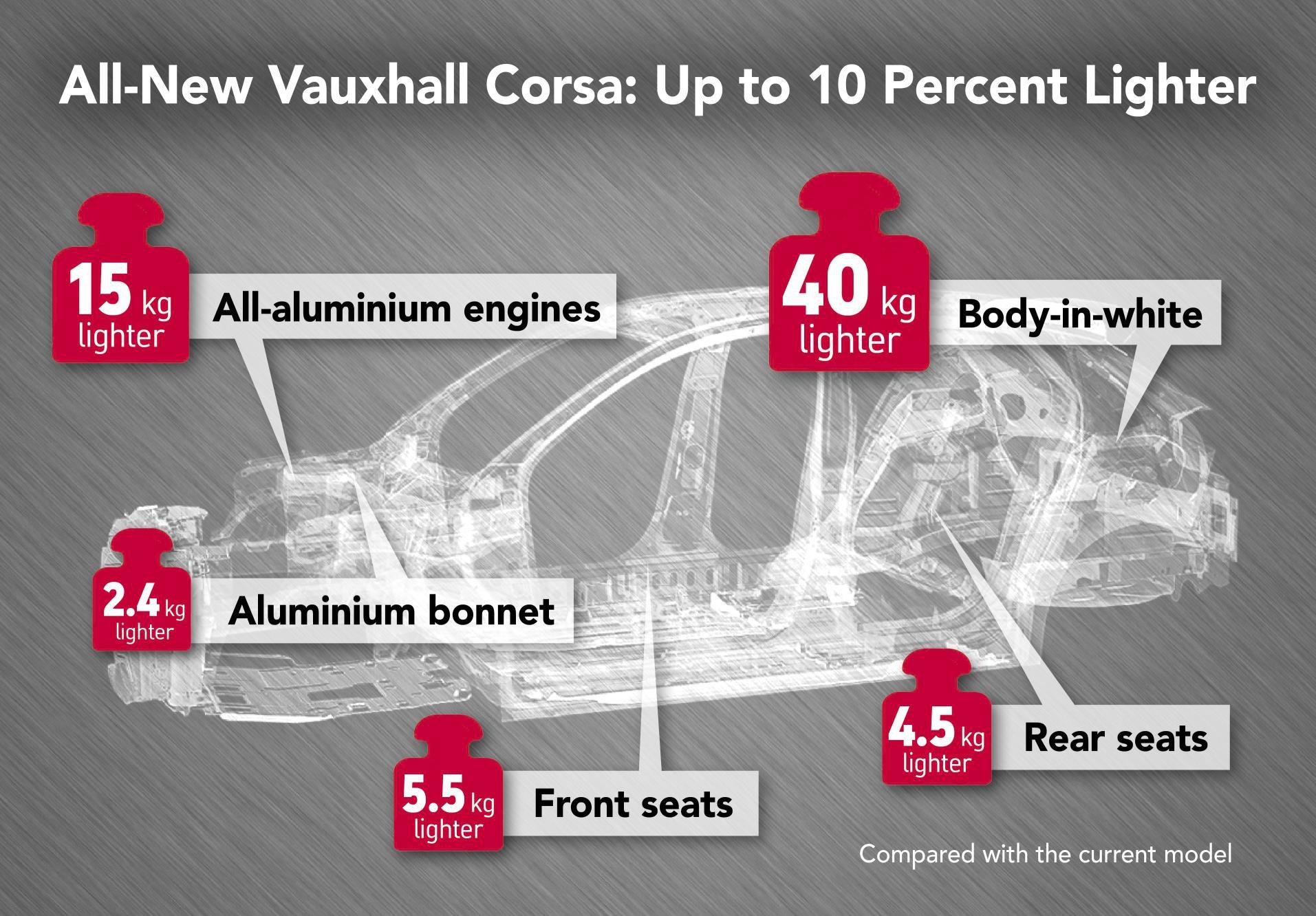 2020 Corsa infographic