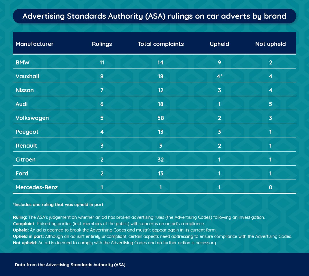 Advertising Standards Authority Rulings Table