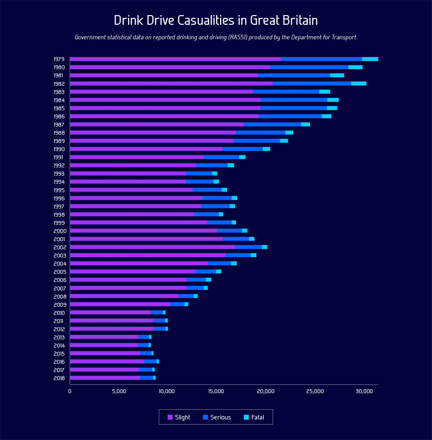 Drink Drive Casualities in Great Britain