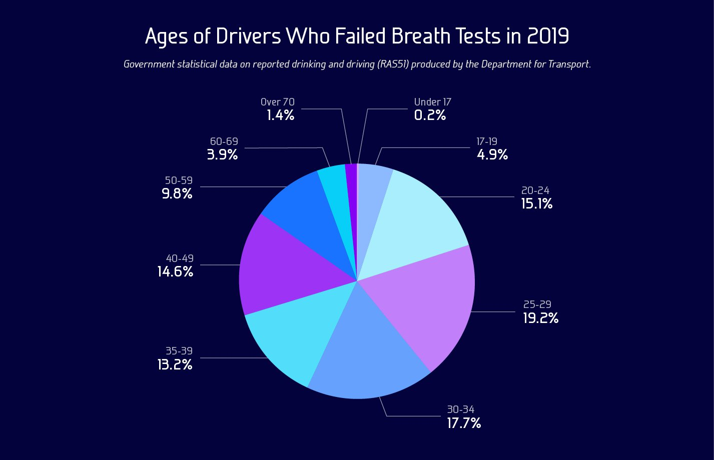 Pie Chart Showing Age of Drivers Who Failed Breath Tests