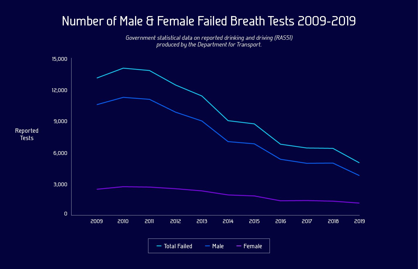 Graphic showing Male Vs Female Failed Breath Tests in 2019