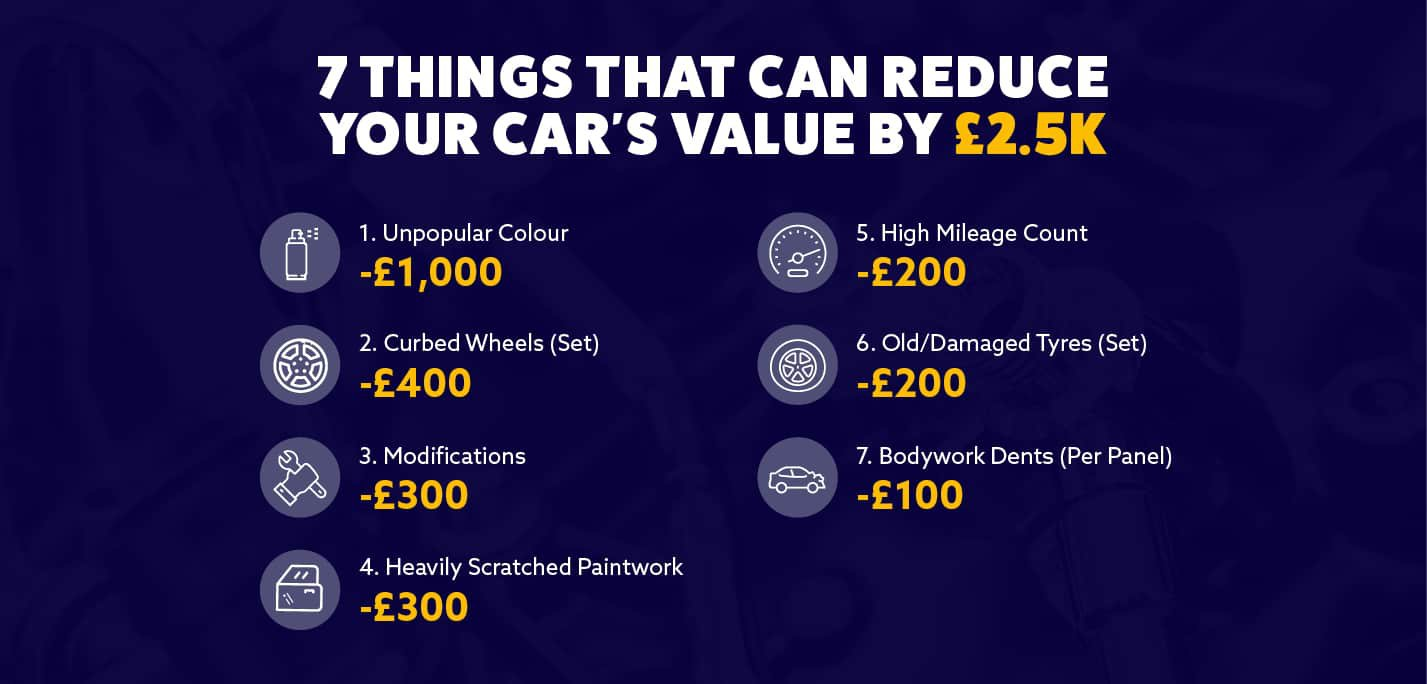Image showing the 7 things that can reduce your car's value by £2.5k.