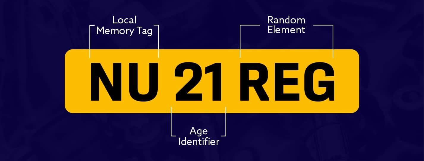Example of a registration plate with each section's given name highlighted.