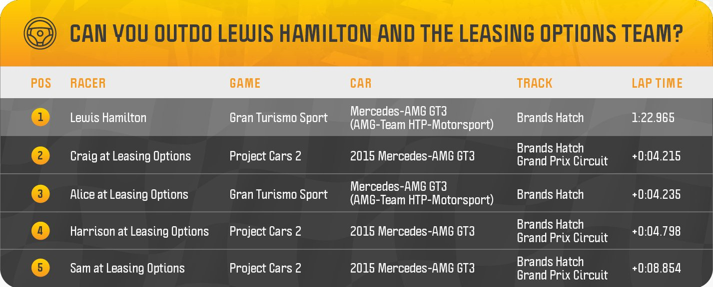 Leasing Options Trackday Leader Board