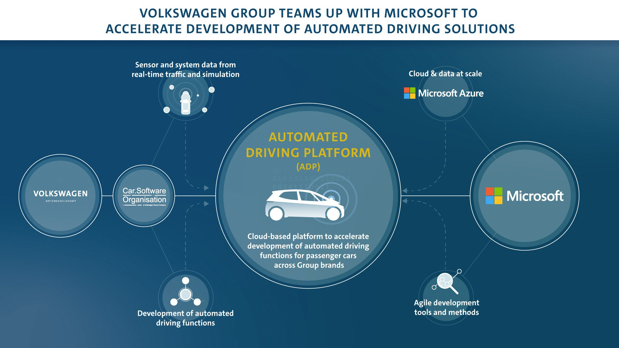 VW and Microsoft