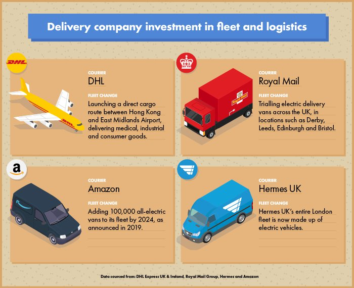 Delivery companies fleet and logistics infographic