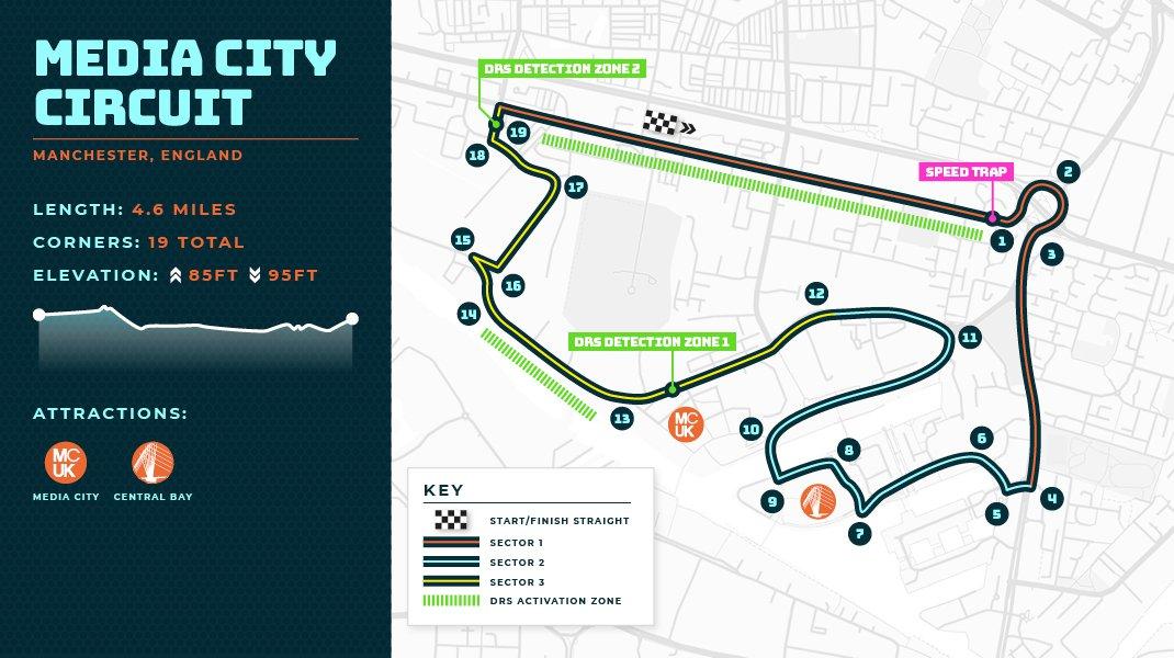 Manchester F1 Track