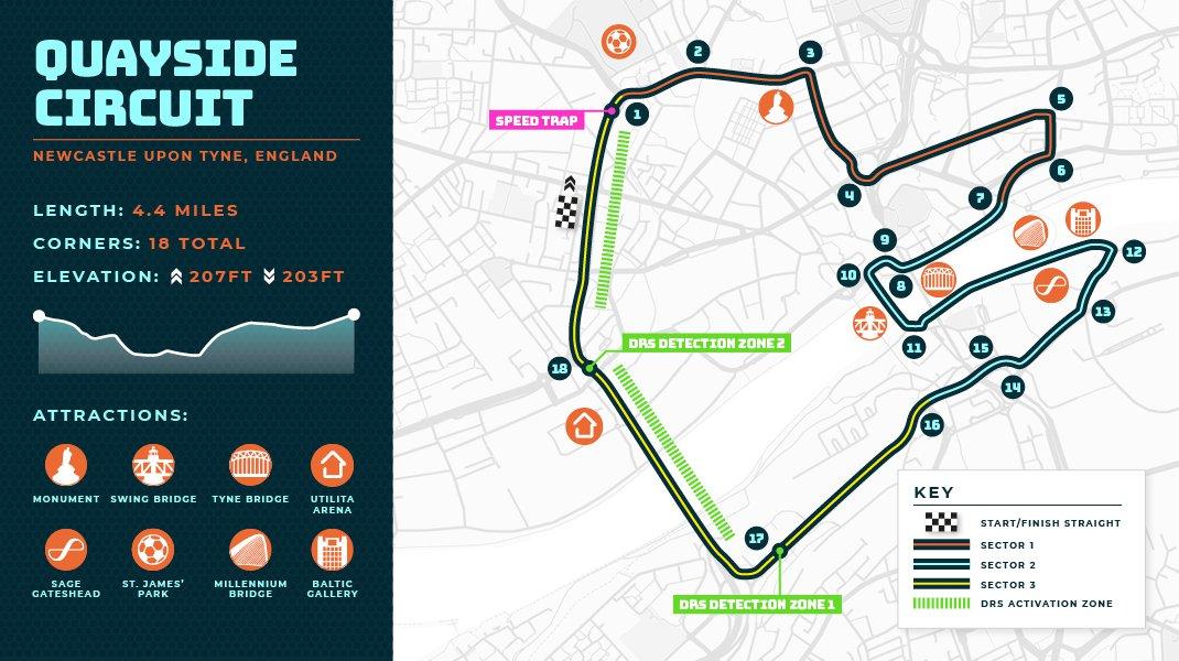 Newcastle F1 Track