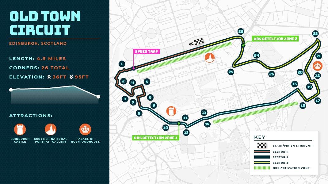 EDINBURGH F1 Track