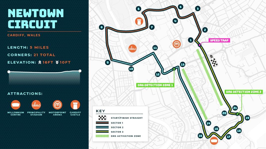 Cardiff F1 Track