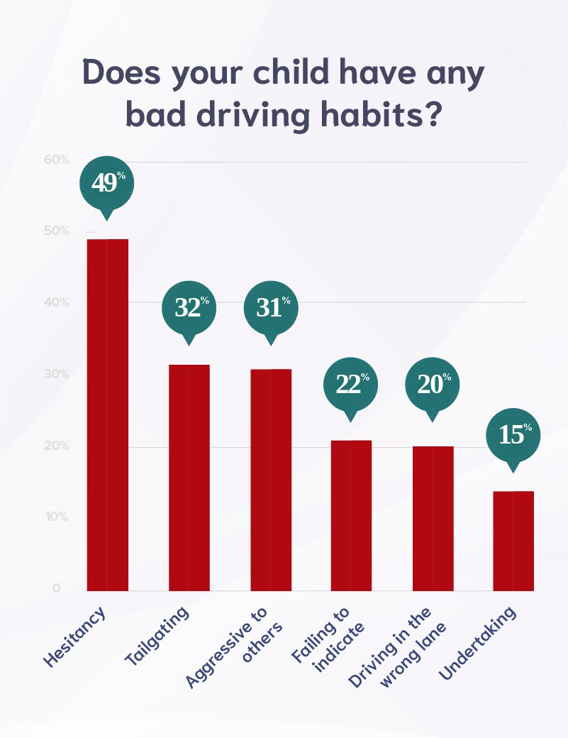 Childs bad driving habits table